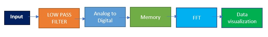 The Process of FFT Analyzer