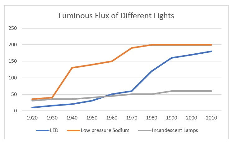 Luminous efficiency for different lighting